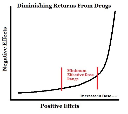 negative side effects from higher dose