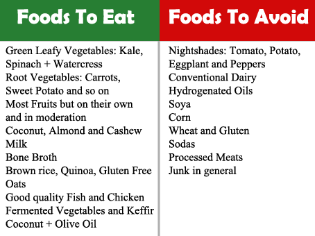 Best And Worst Foods To Eat